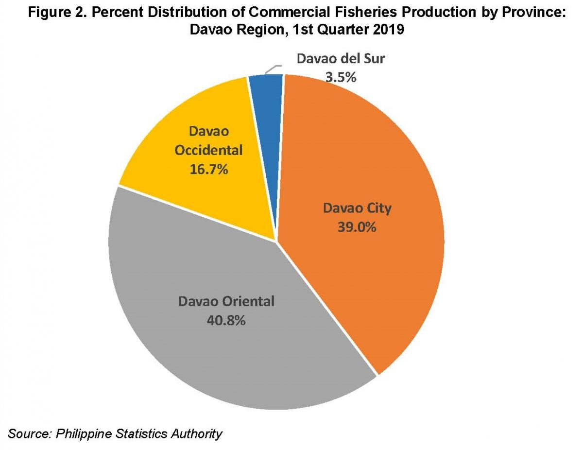 FISHERIES SITUATIONER REPORT: DAVAO REGION First Quarter