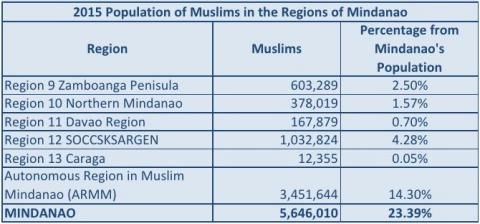Factsheet on Islam in Mindanao | Philippine Statistics Authority