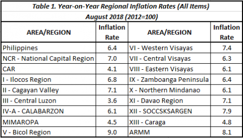 August 2018 Inflation is 7 1% in Davao Region | Philippine