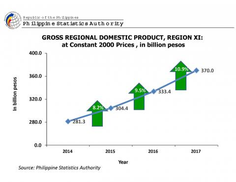 Davao Region's economy expands by 10 9 percent in 2017 | Philippine