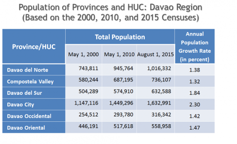 Davao Region Population Almost 4 9 Million (Results from the 2015